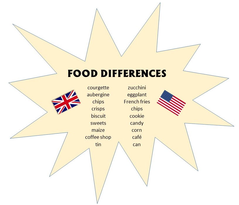 Food differences, ESOL in London