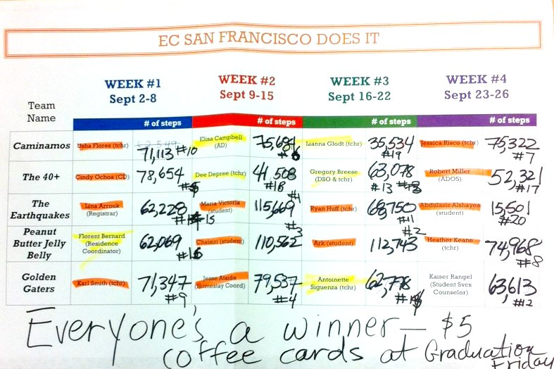 EC SF Does It Step Challenge Chart
