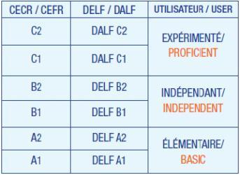 delf chart