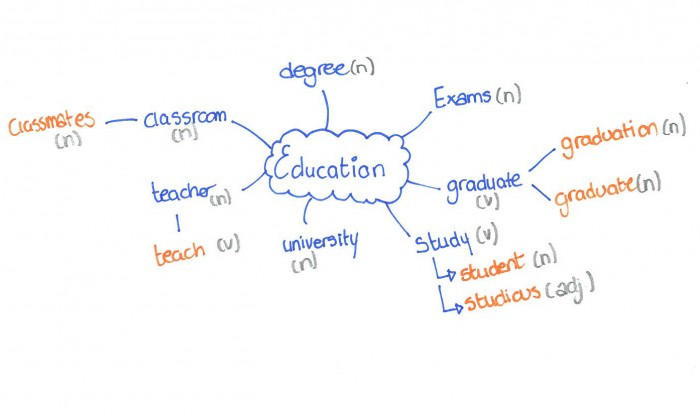 Building English Vocabulary