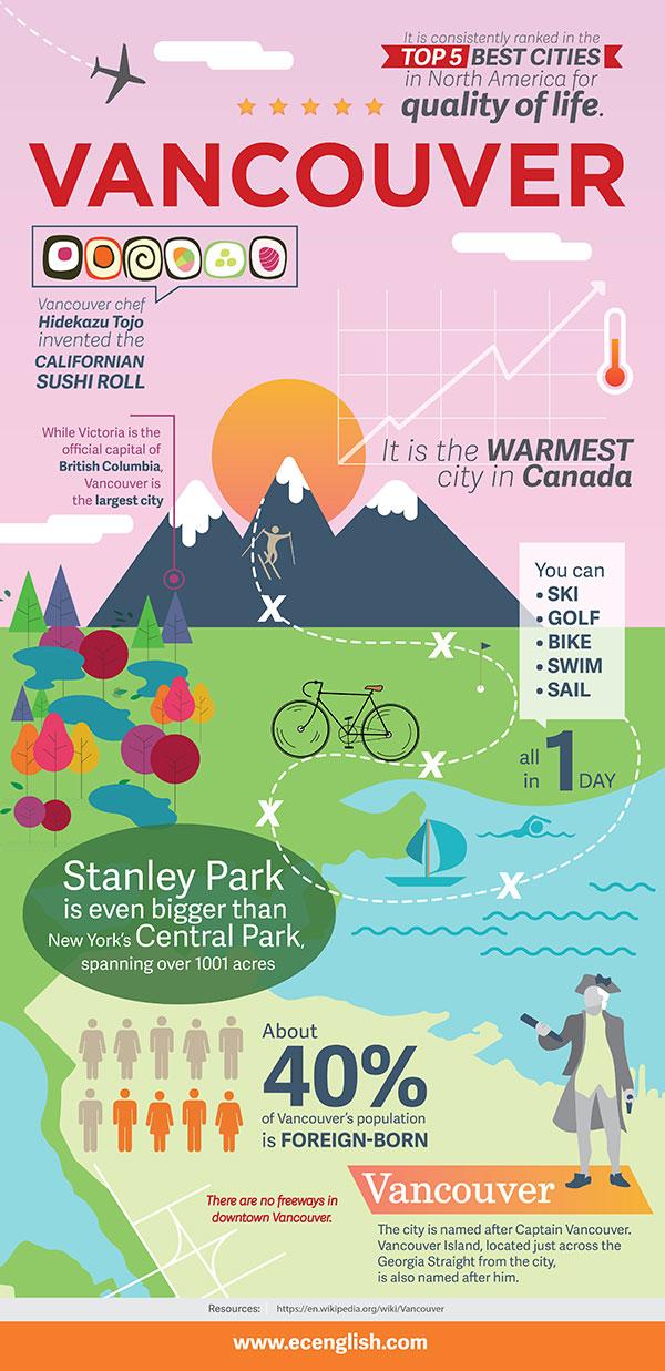 Vancouver-Inforgraphic-02