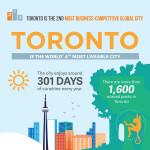 Toronto Infographic