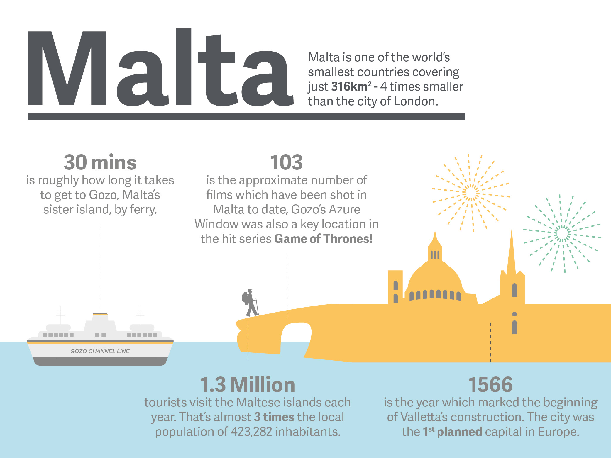 What do you know about Malta? - Live and Learn English